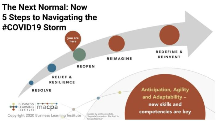 The Next Normal: Now Moving from Essential to Indispensable