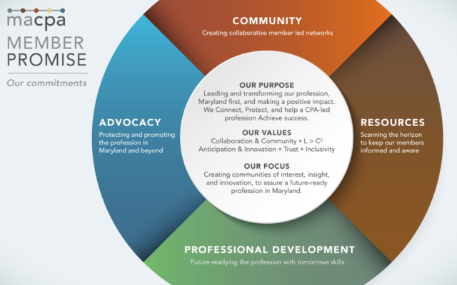 MACPA 3.0: The profession's evolution continues